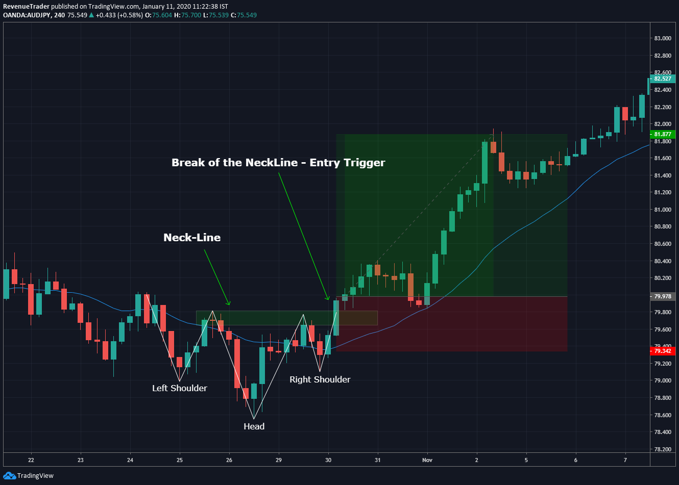 inverted Head and shoulders pattern trade entry technique in forex
