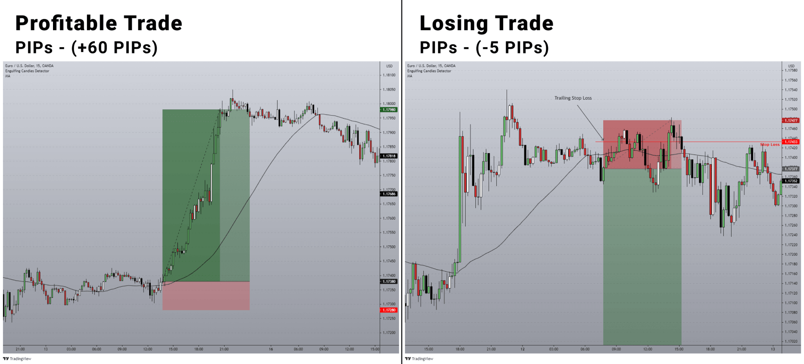 simple profitable forex trading strategy for beginner traders