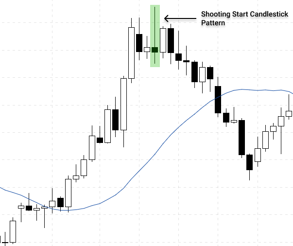 occurrence of the shooting star candlestick pattern during an uptrend indicate the trend reversal