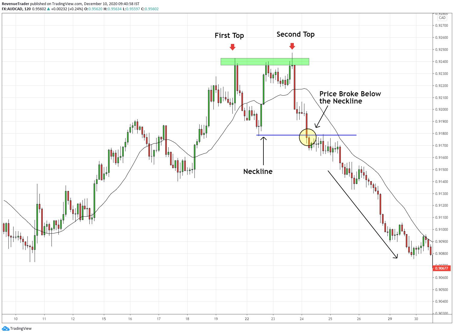 trend reversal pattern - double top pattern
