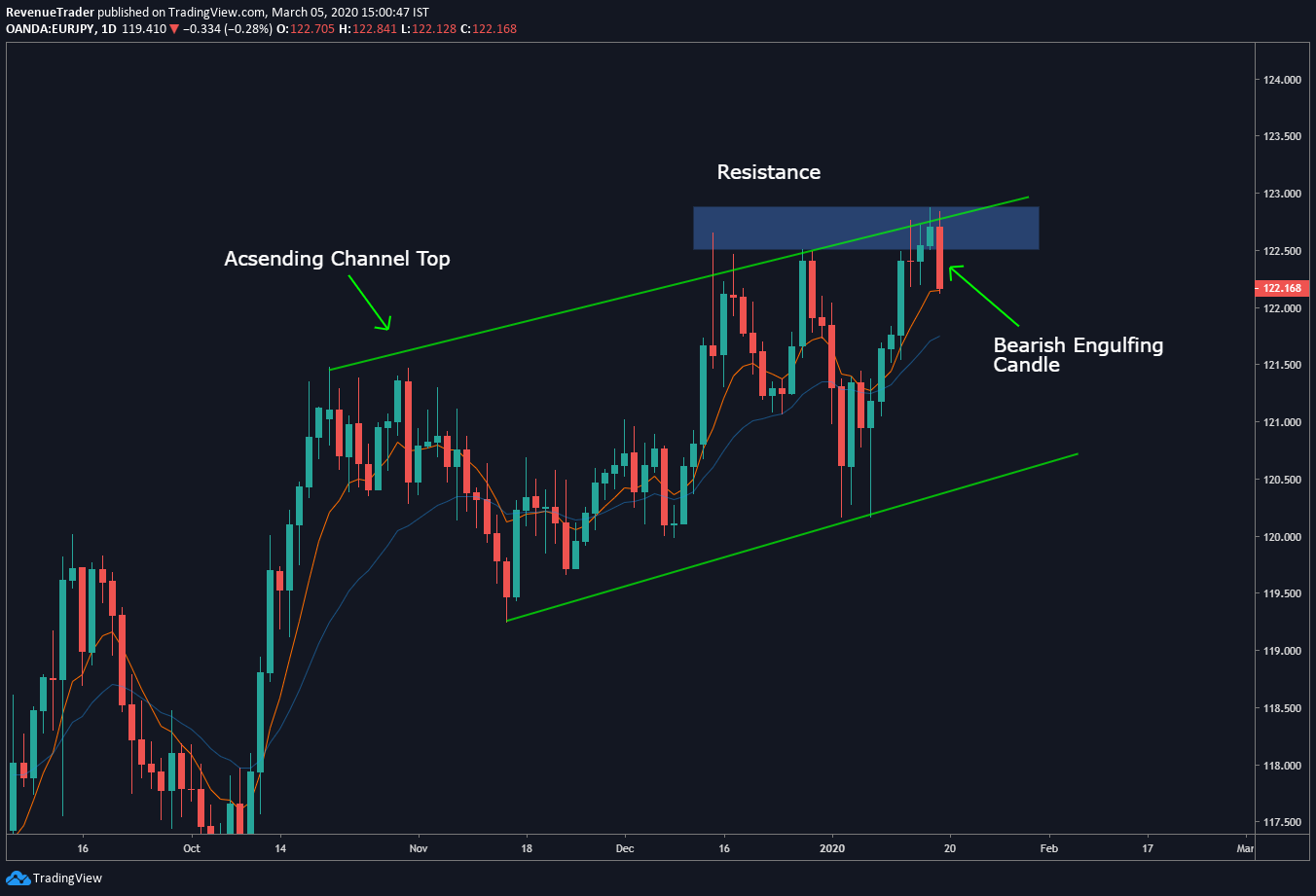 price is at resistance