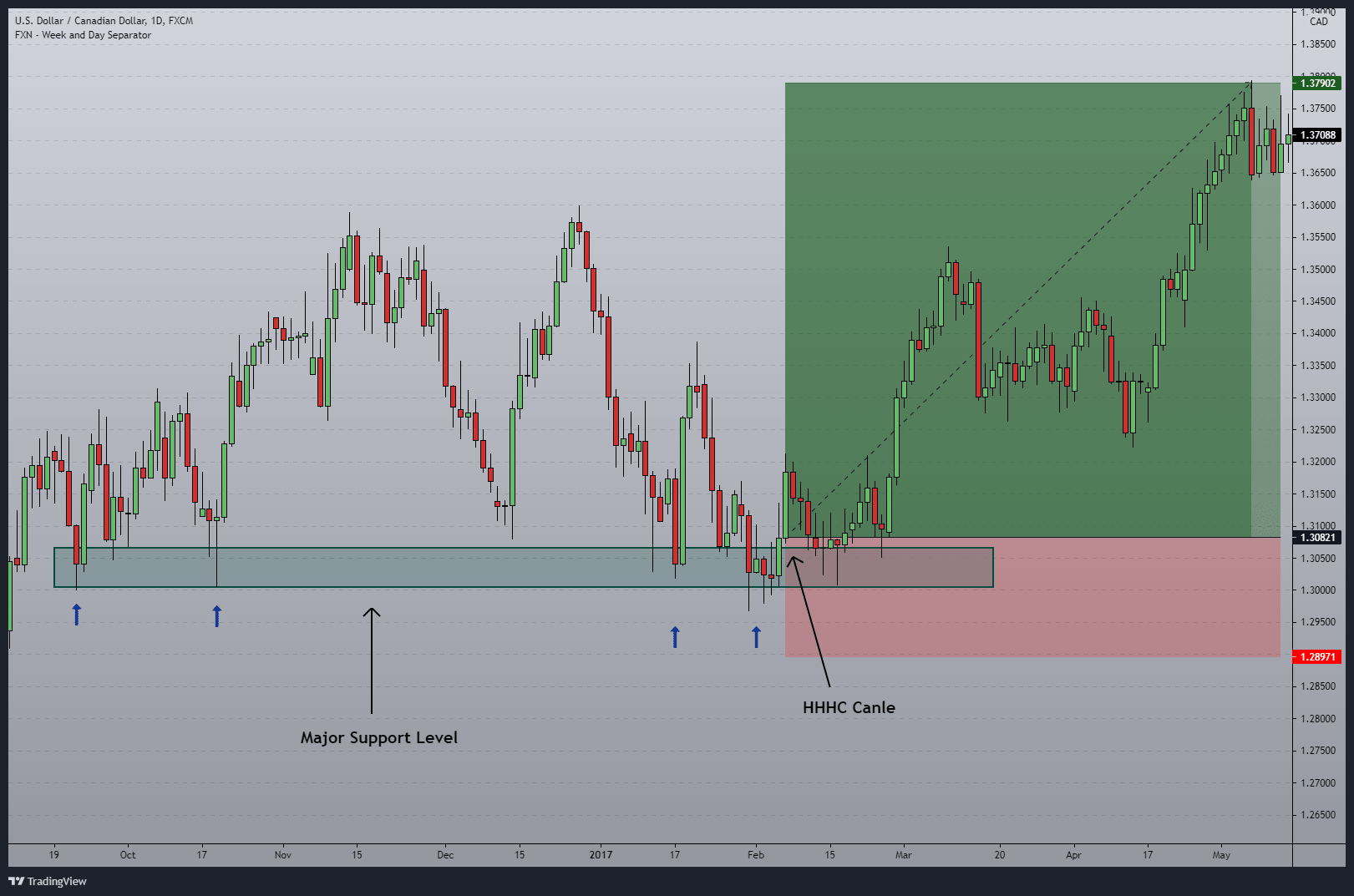 Support and resistance should draw in the same timeframe