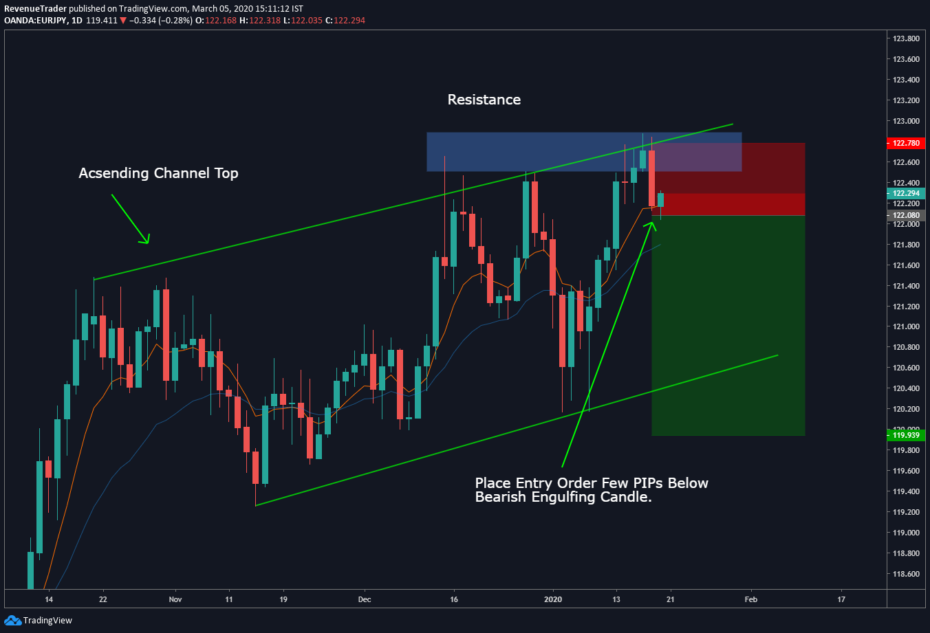Bearish engulfing price action patter at both resistance and channel top