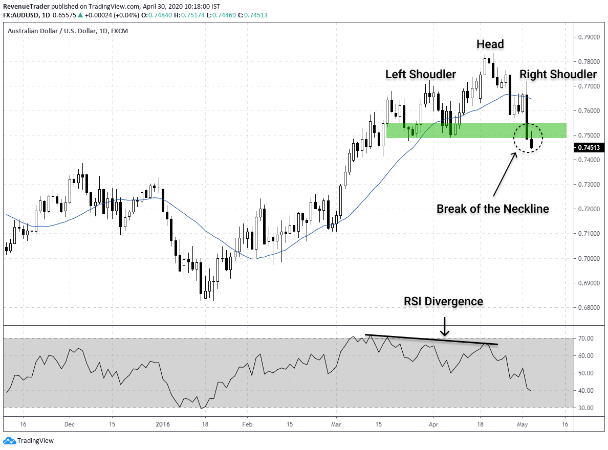 How to trade RSI divergence with head and shoulders pattern