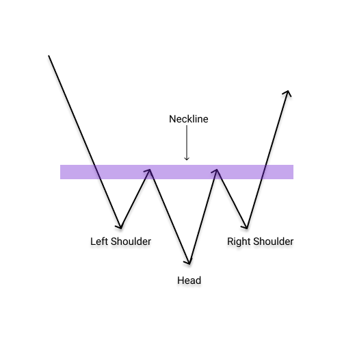 what is inverse head and shoulders pattern and how to trade it