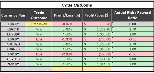trade result of december months so far