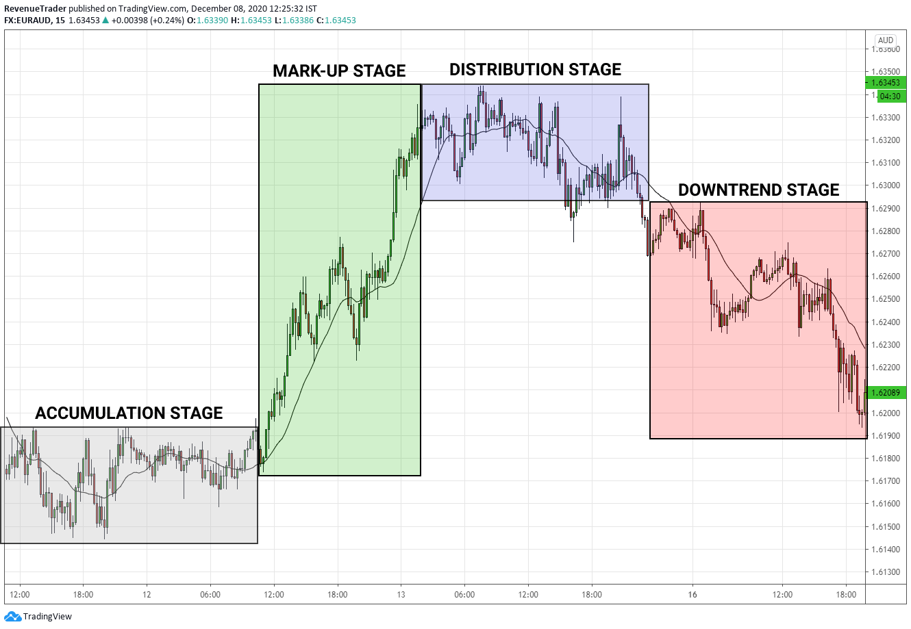 4 main stage of forex market