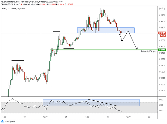 EURUSD - Will Price Able to Break Below Previous HL