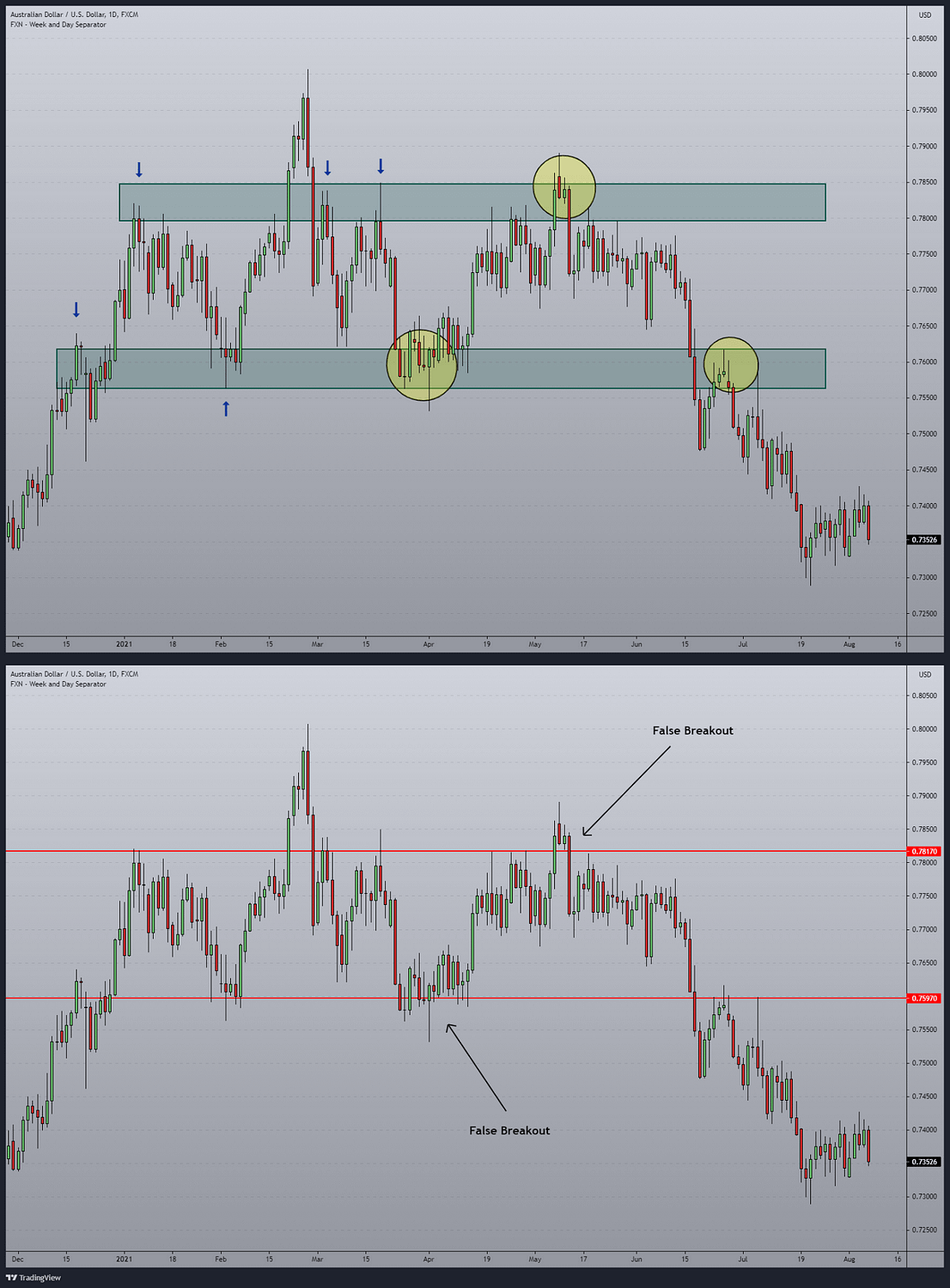 support and resistance should be zones in the chart and not the single line