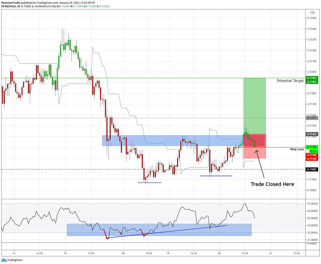 NZDUSD -0.5R profit - how to trade trend reversals