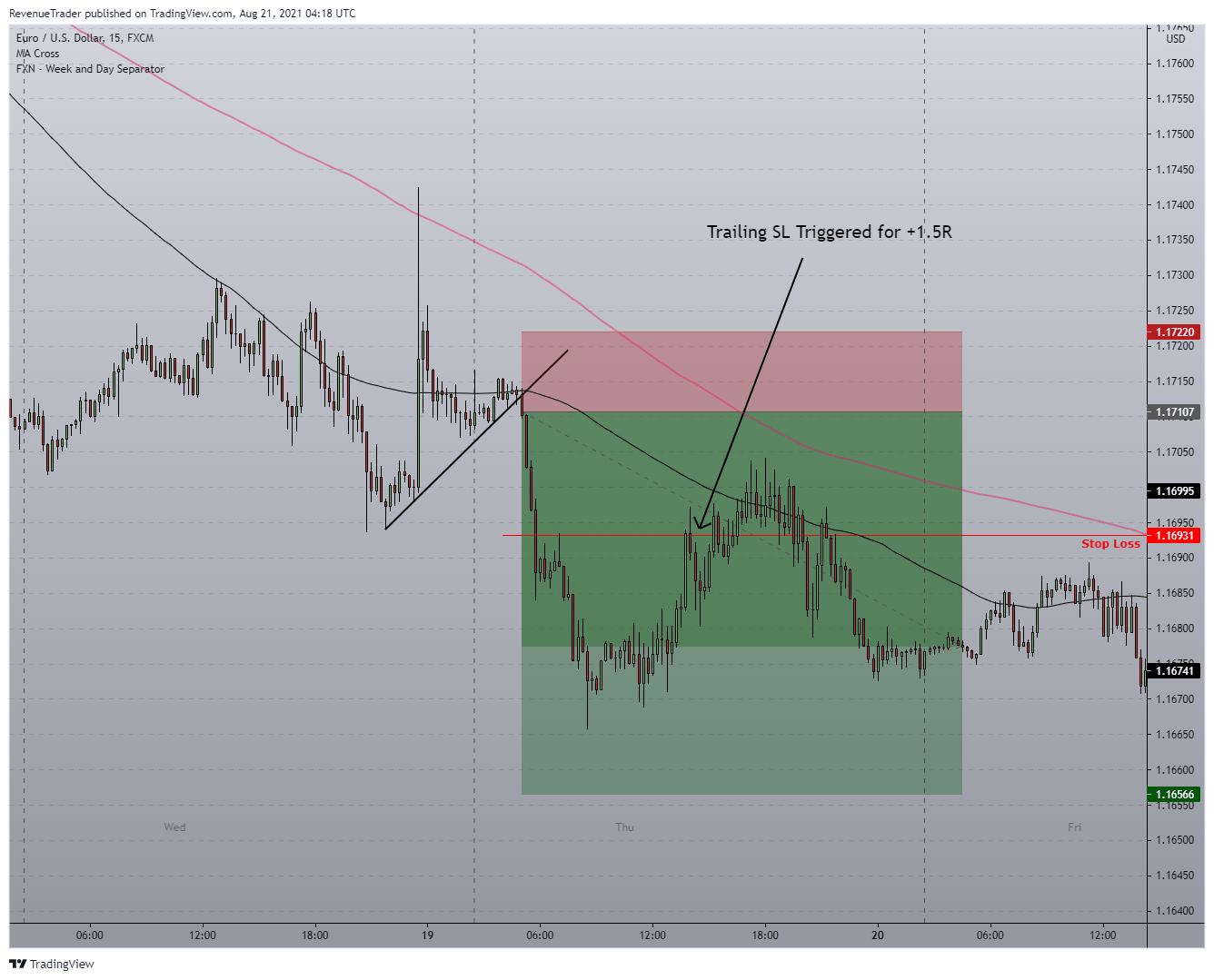 Displaying EURUSD Short Trade - B...