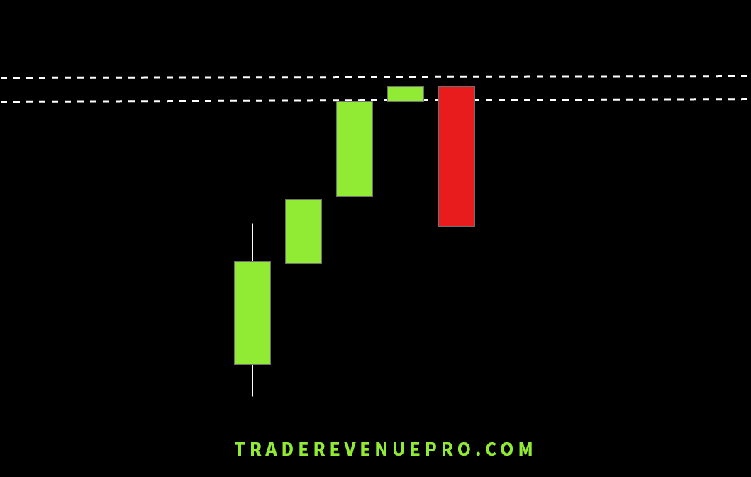 Candlestick formation in forex trading