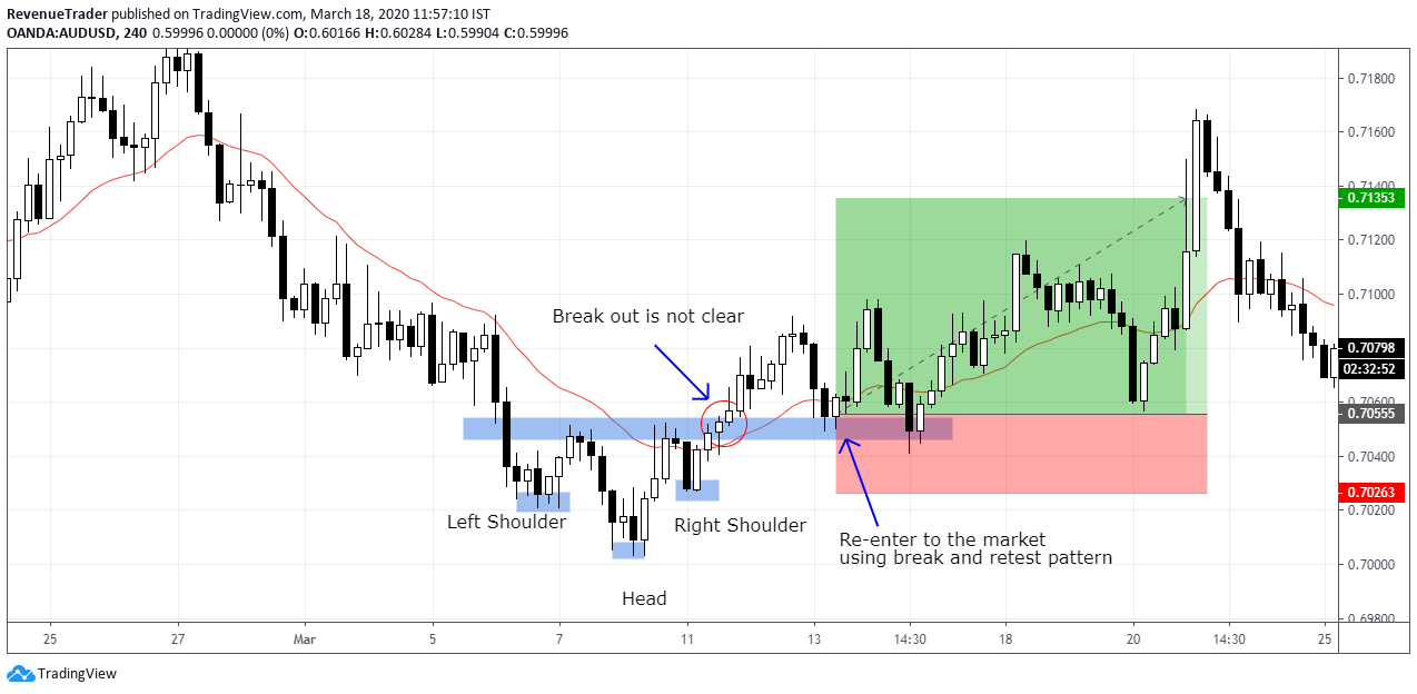 a profitable trend reversal trade with head and shoulders pattern