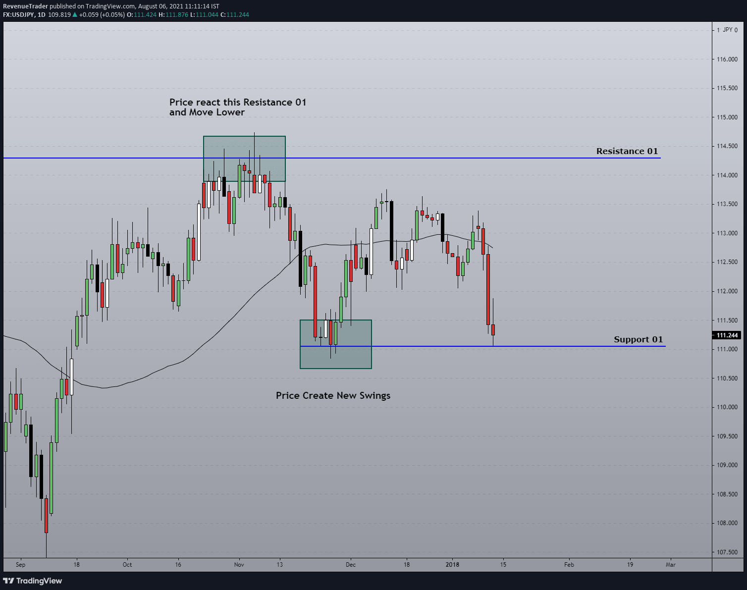 why adaption is important when trading with support and resistance