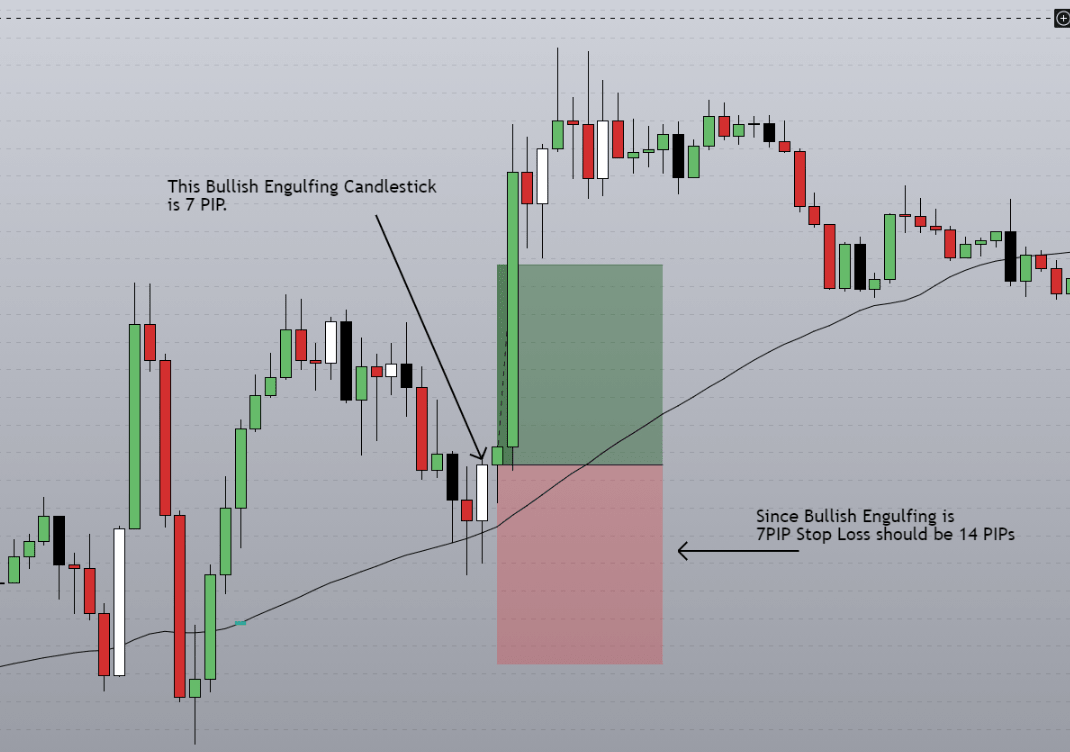 How to use pullback entry technique to catch the trend