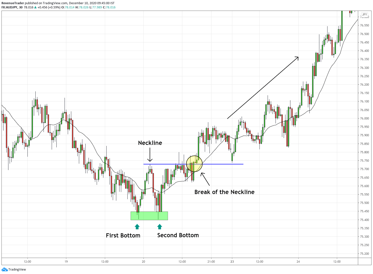 double bottom as reversal pattern