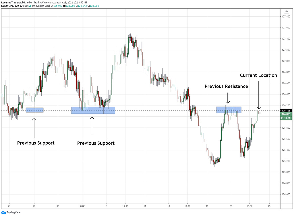 How to identify support and resistance
