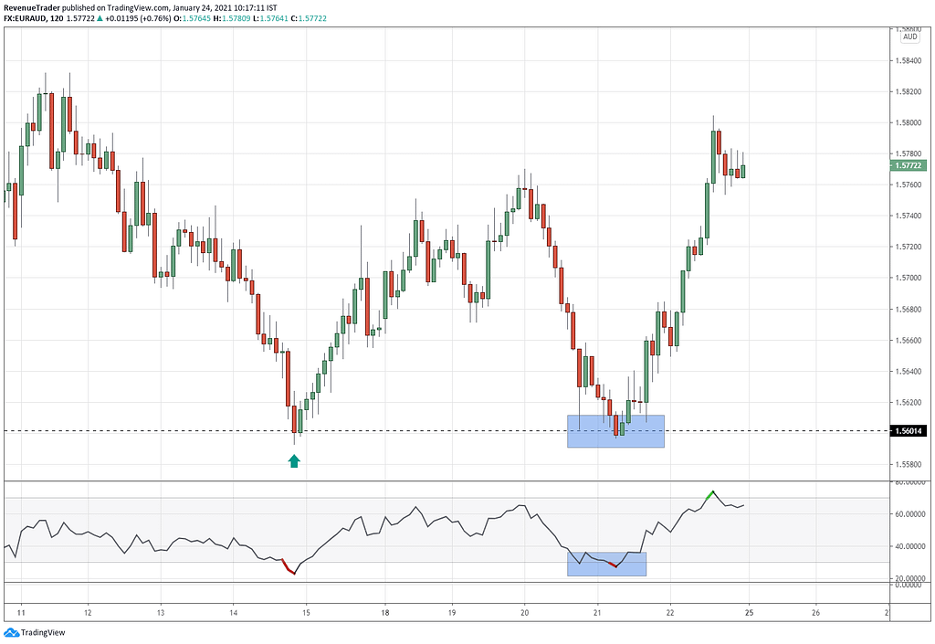 Combine RSI indicator with support