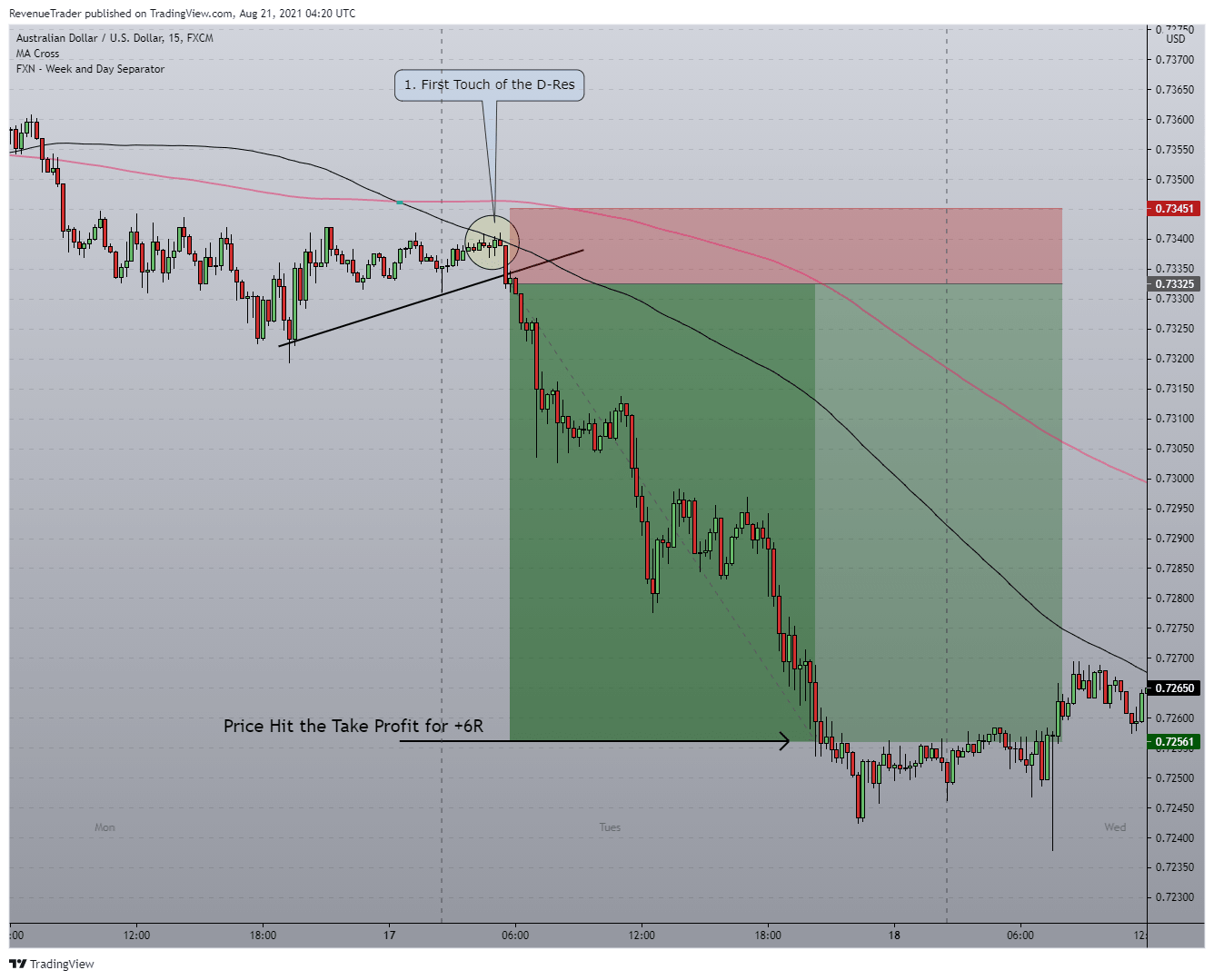 Displaying AUDUSD Short Trade - E...