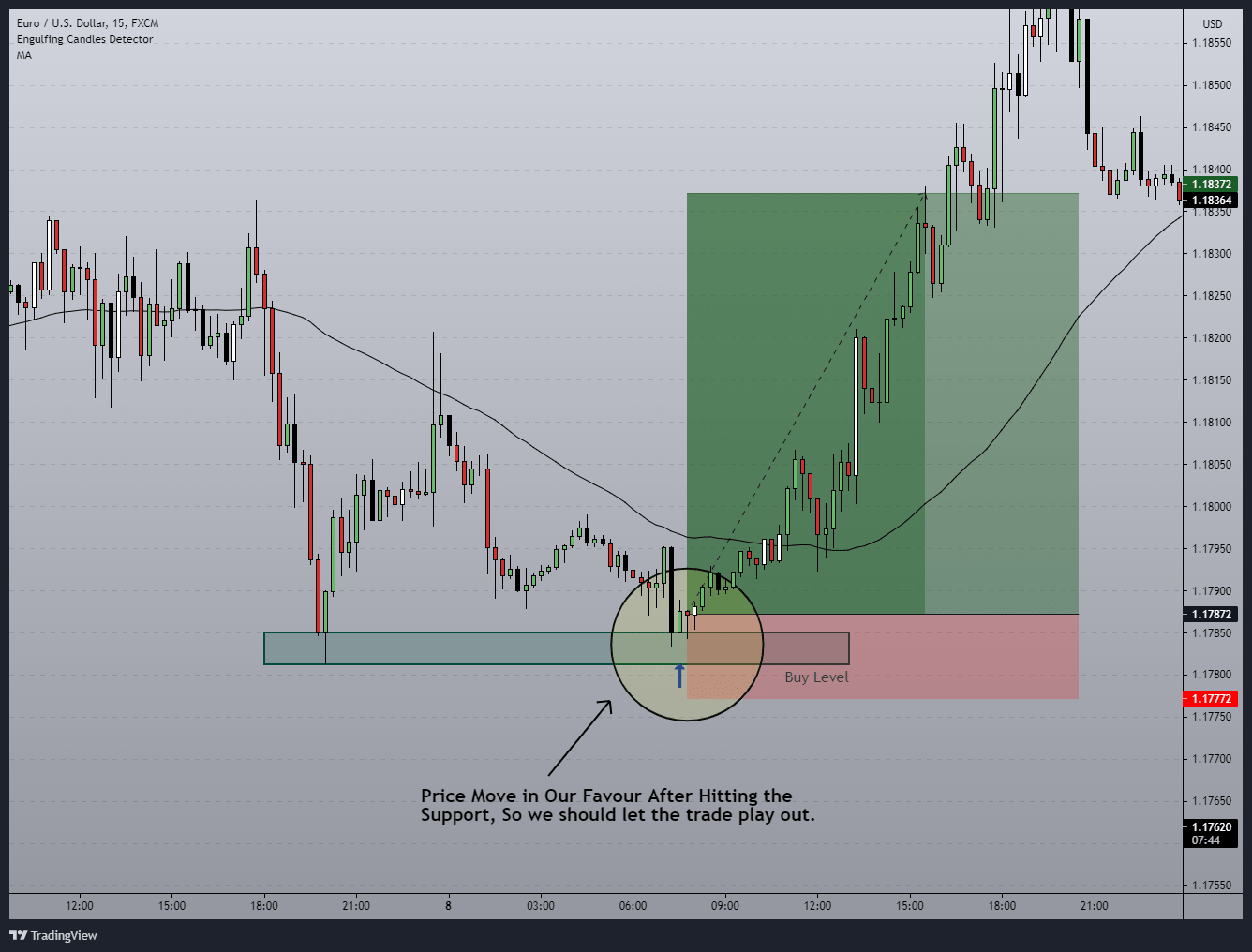 Holding the trade which move in your favors
