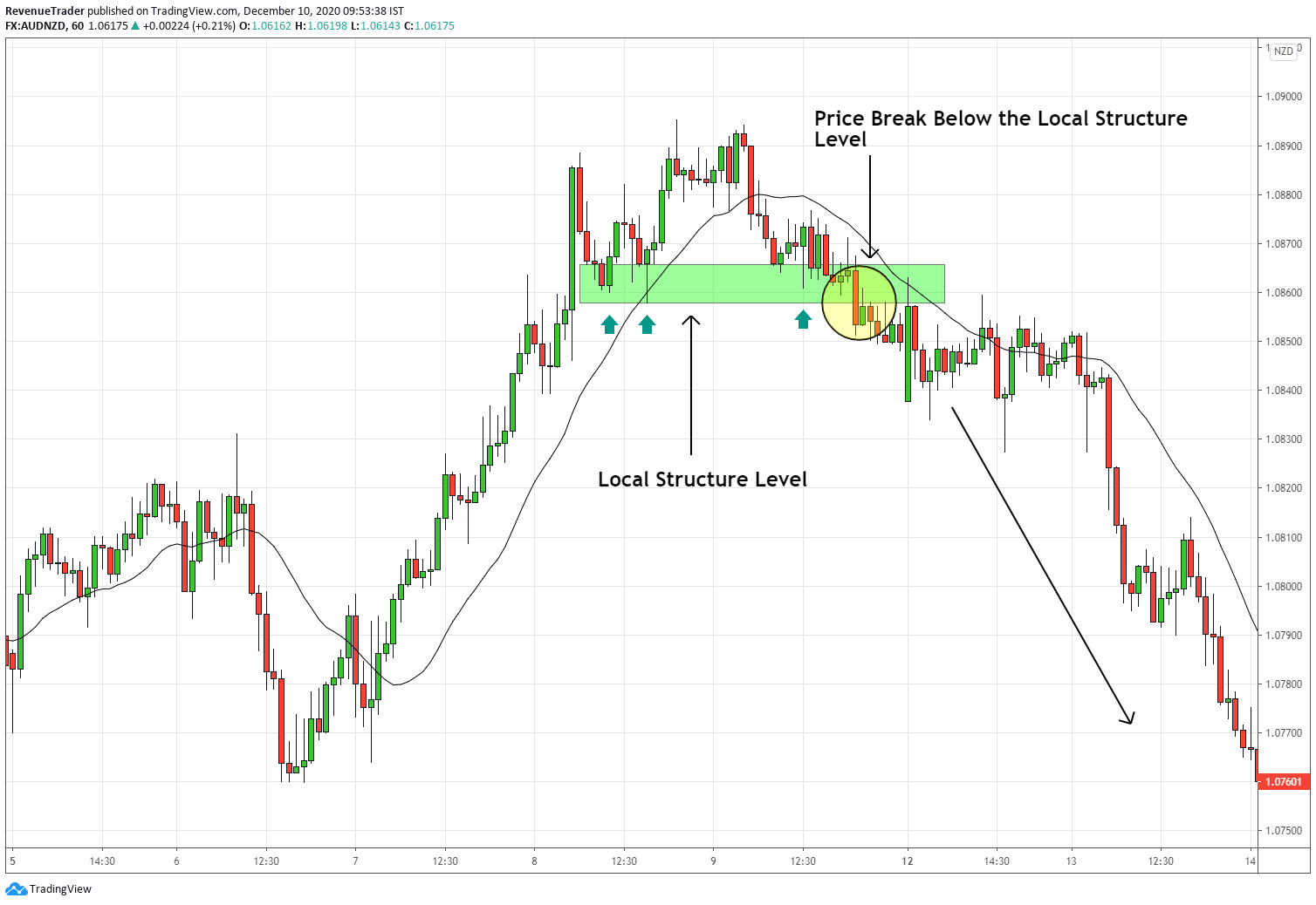 how to use break of a local structure to trade reversal