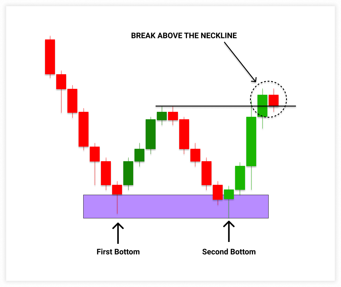 Break above the neckline will confirm the validity of double bottom pattern