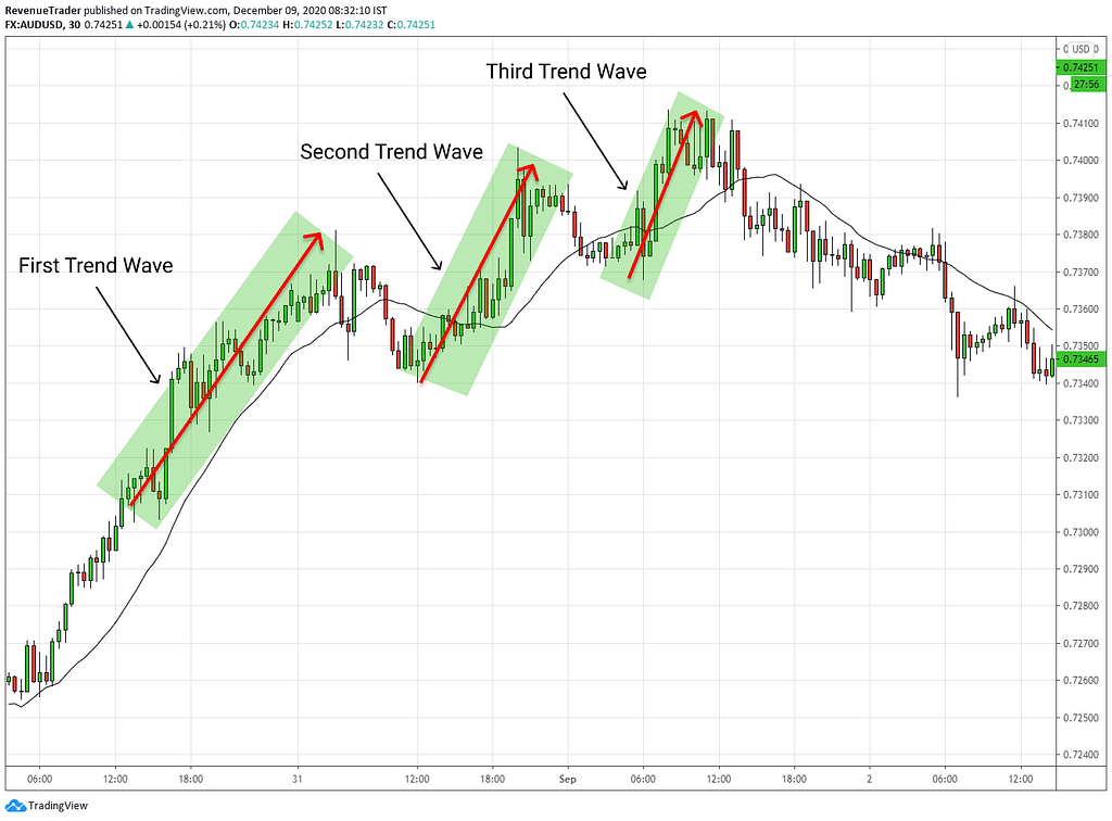 how to idenfied weaknesses of the trend - size of the trend wave