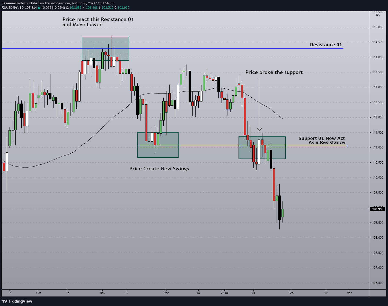 another example why adaption is important for successful trading