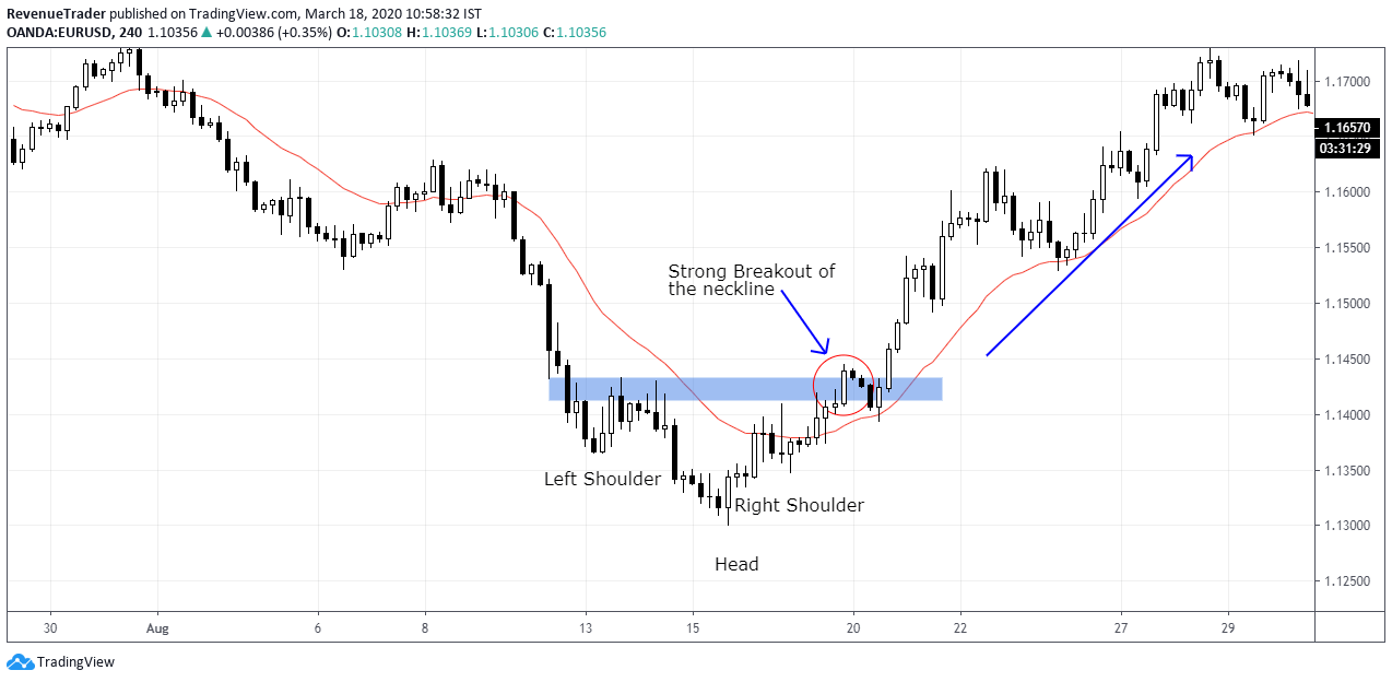 How to trade inverted head and shoulders pattern in forex