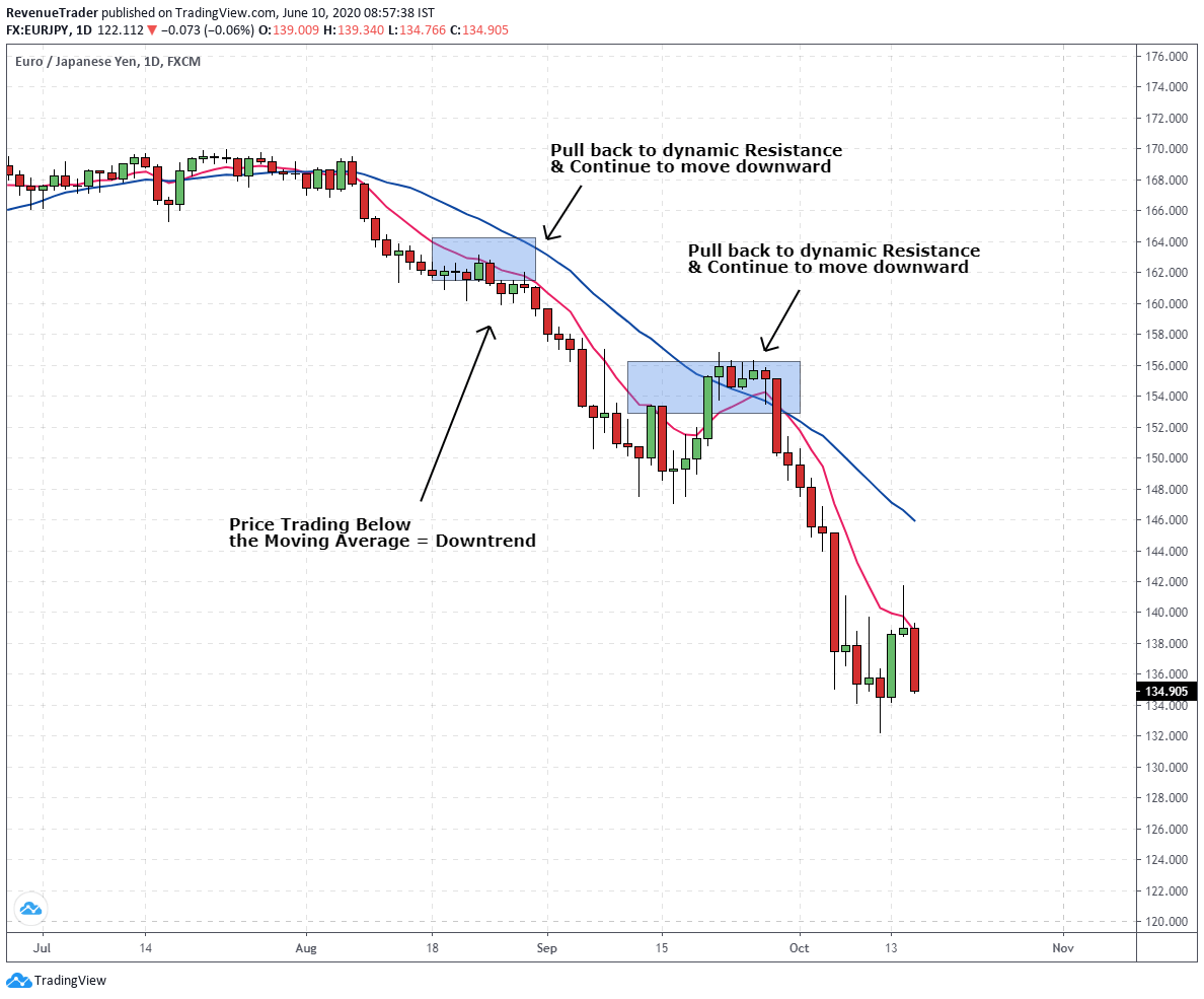 price bounced on dynamic support during a downtrend
