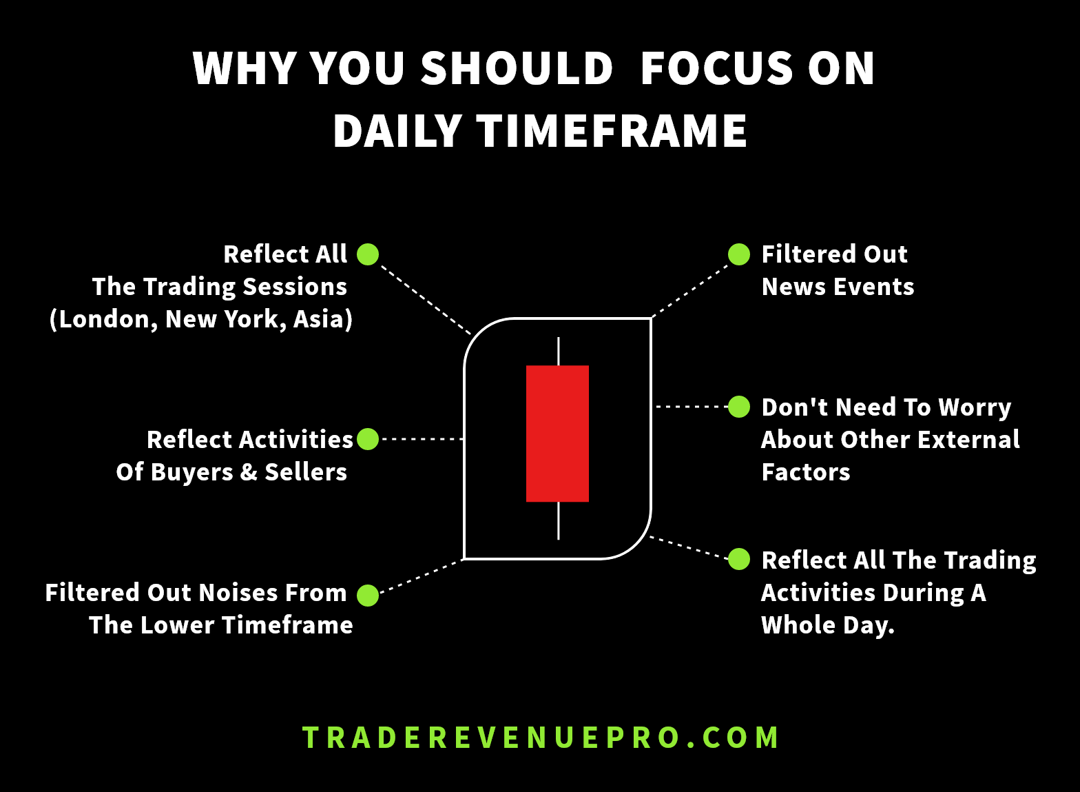 why you should focus daily chart forex trading