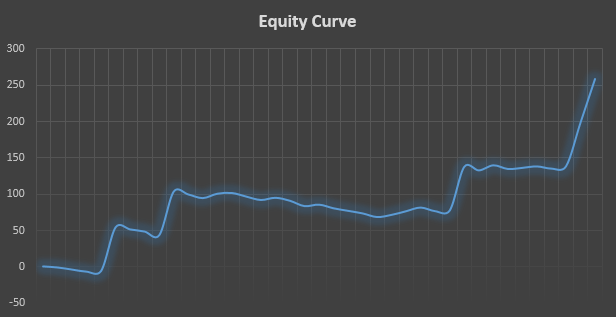 forex trading equity curve