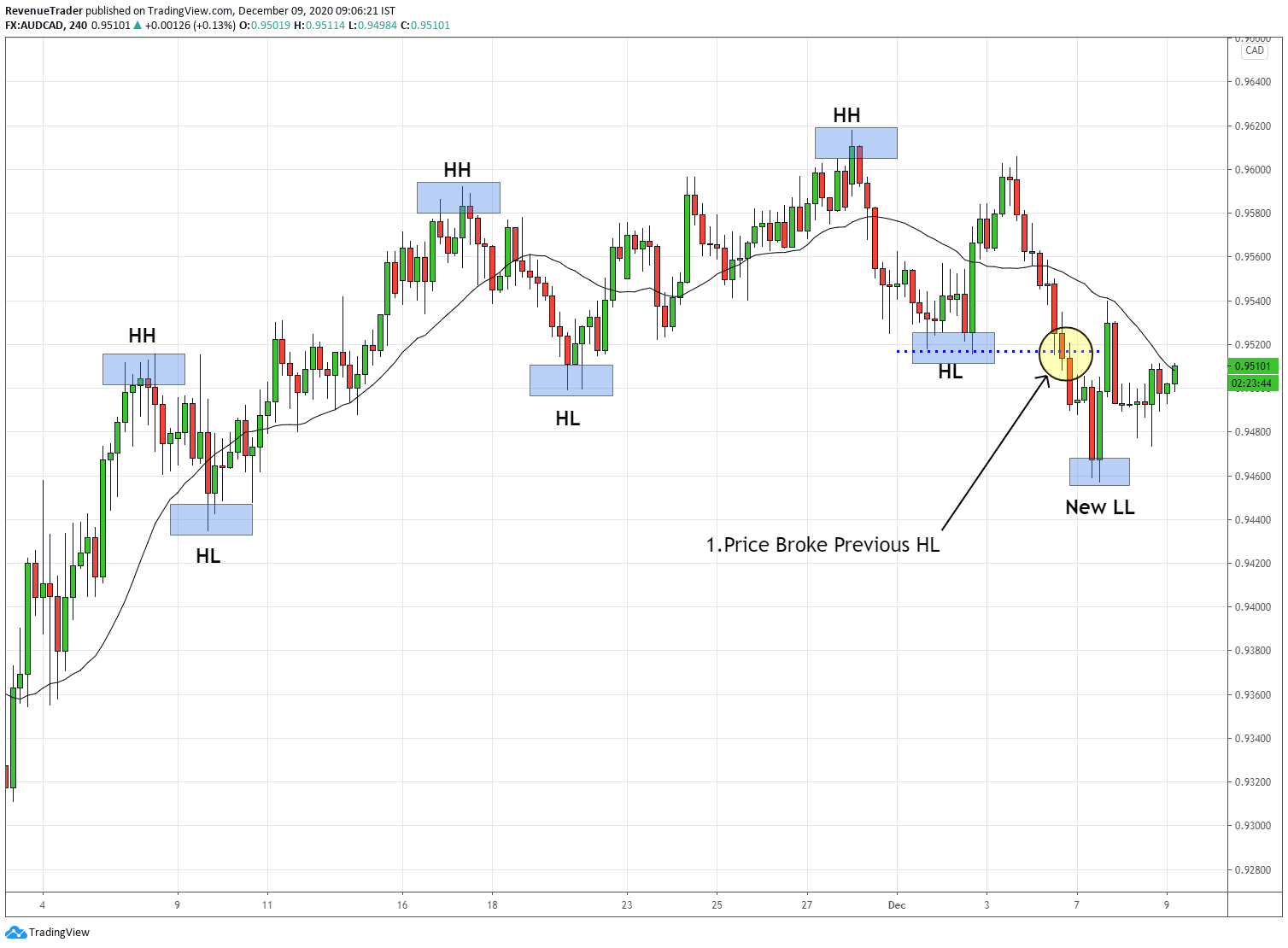 break of a previoud higher low indicating the whole fundemental of the uptrend is going to change