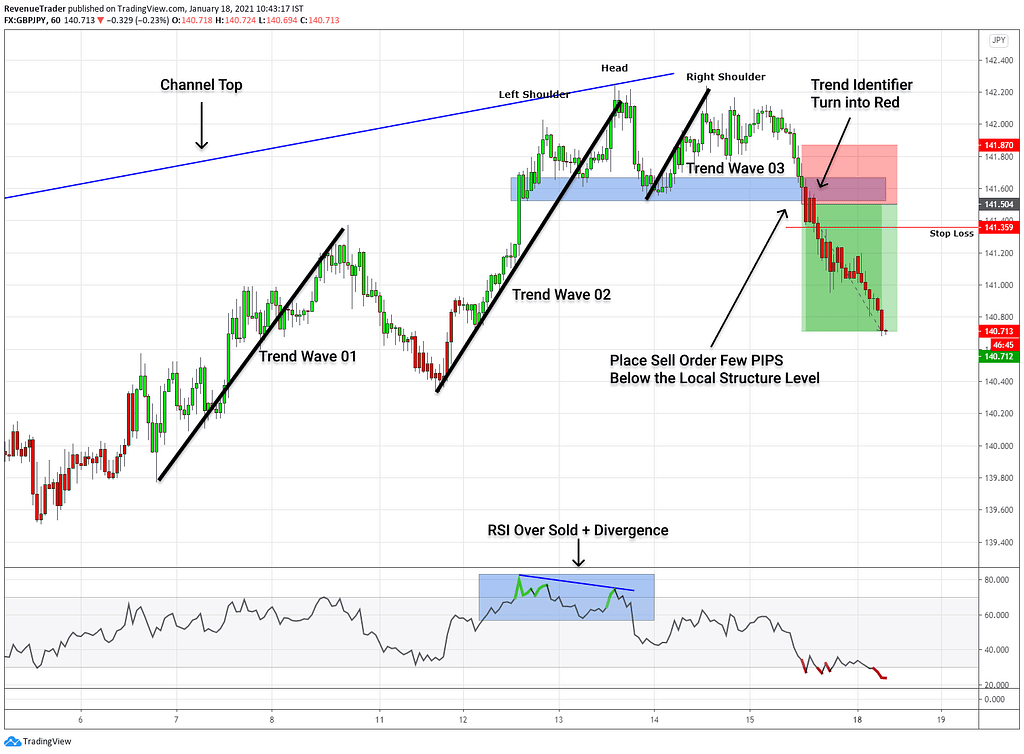 how to trade trend reversal effectively