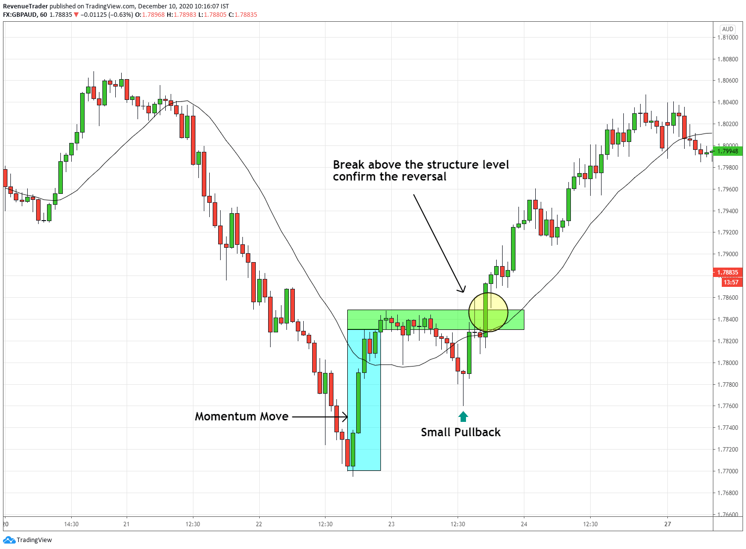 momentum drive pattern in a downtrend