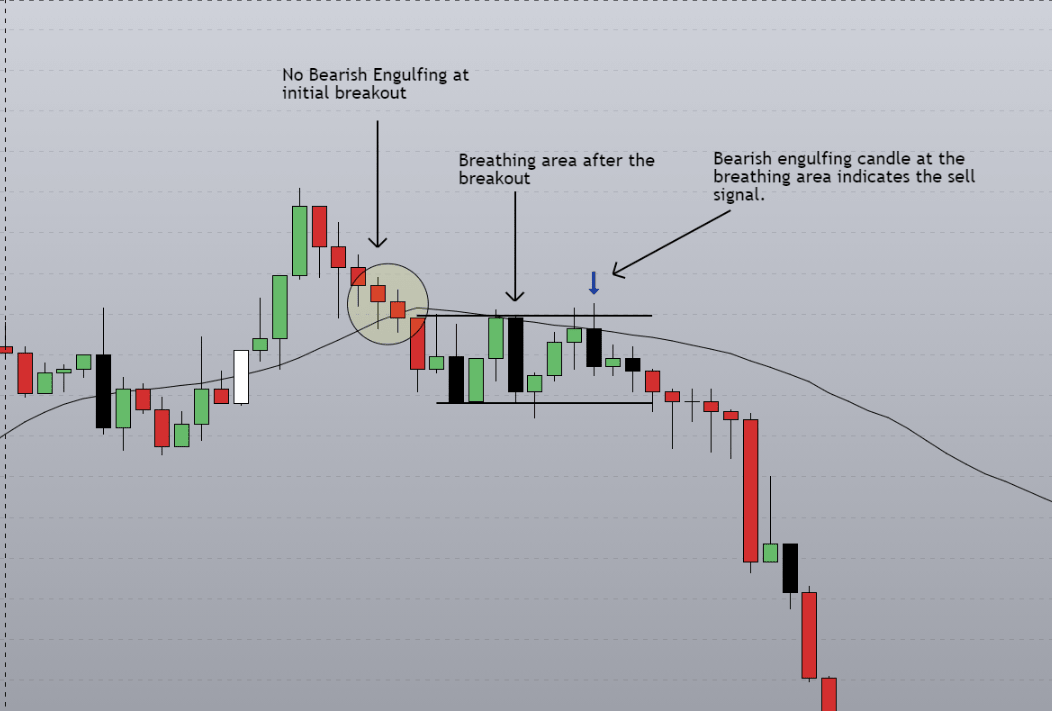 Breakout and breath trade entry