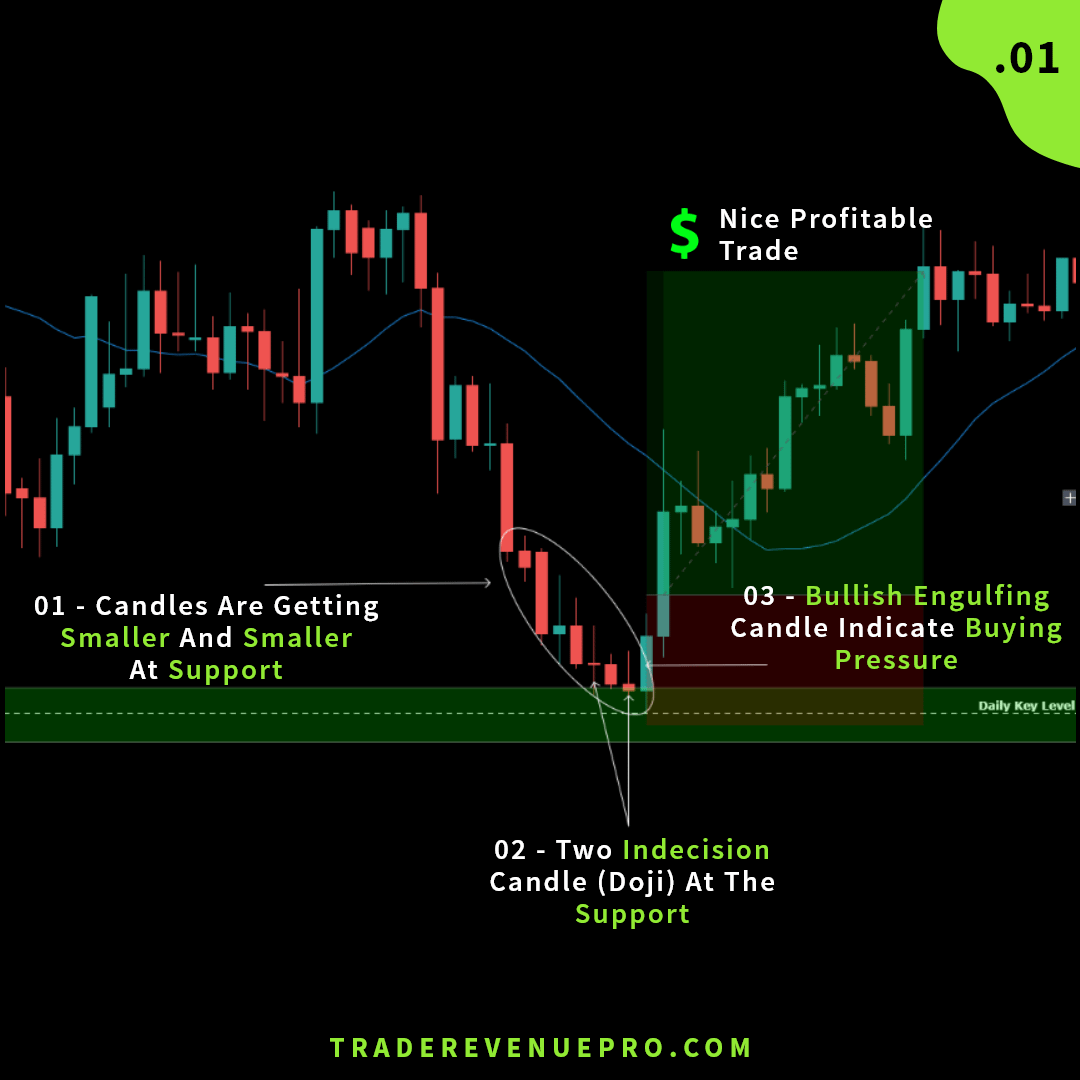Price action trade example