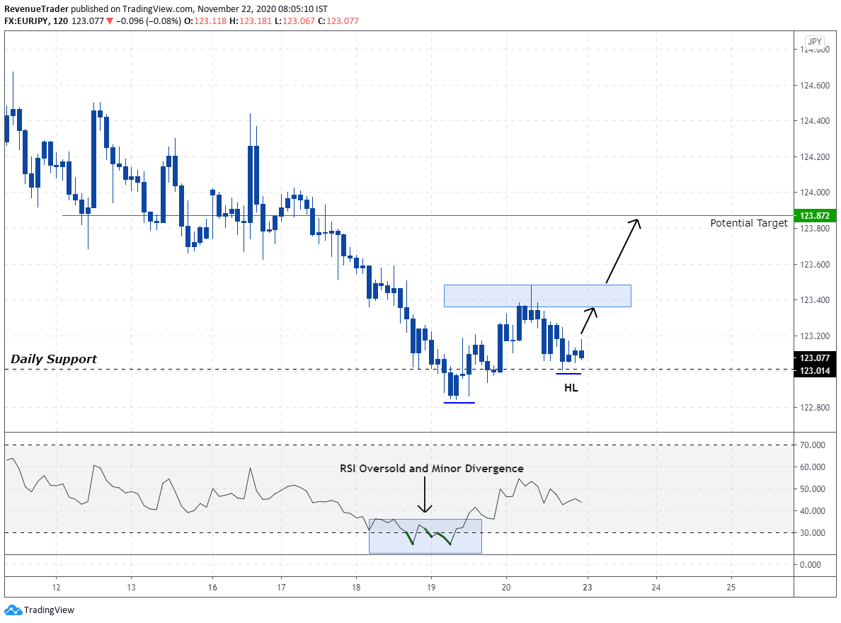 EURJPY - price action forming HL at daily support
